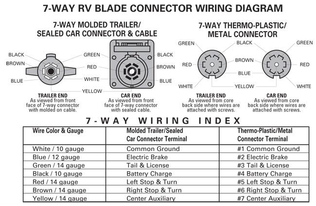seven plug trailer wiring diagram trailer wiring diagrams mirage trailers 7 pin trailer plug wiring diagram trailer wiring diagrams mirage trailers